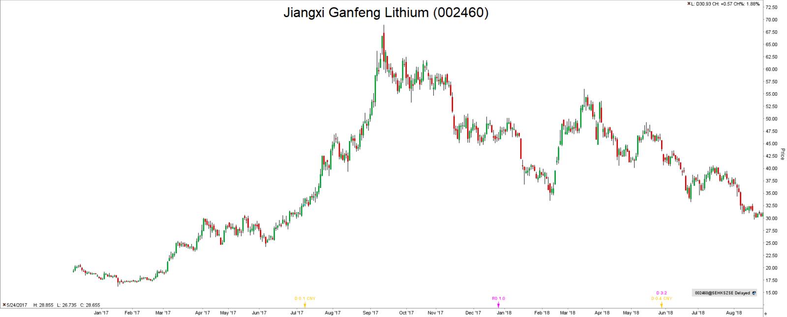 Inwestycje w lit Jiangxi Gangfeng Lithium