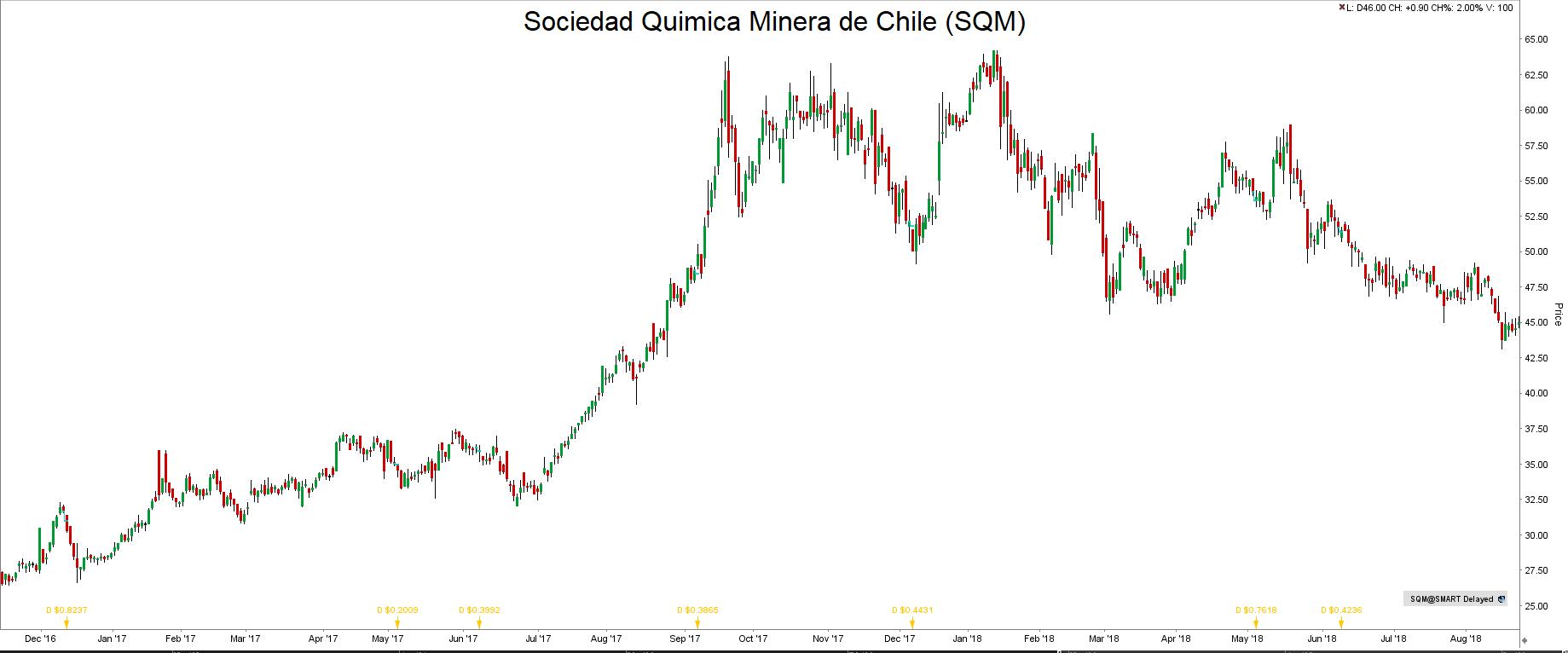 Inwestycje w lit SQM