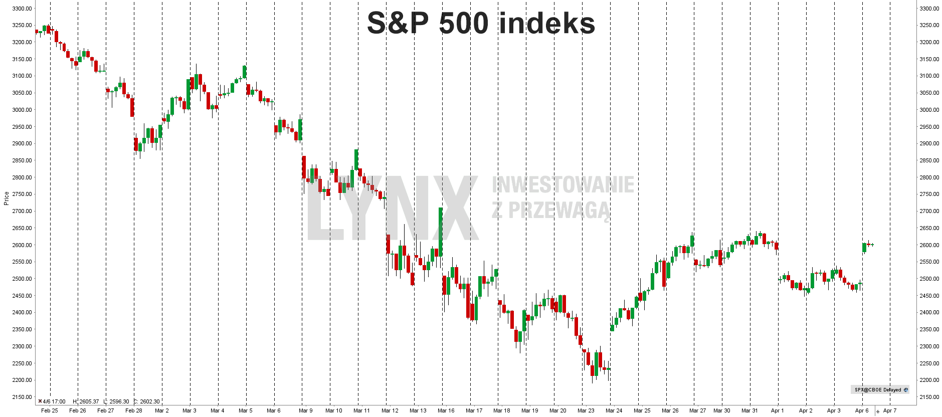 Aktualny wykres indeksu S&P 500