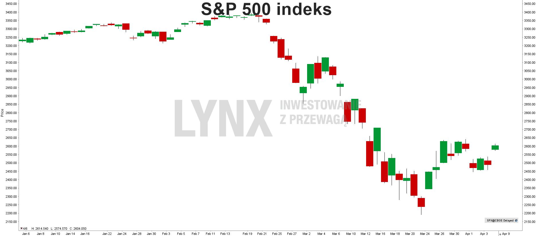 Wykres indeksu S&P 500