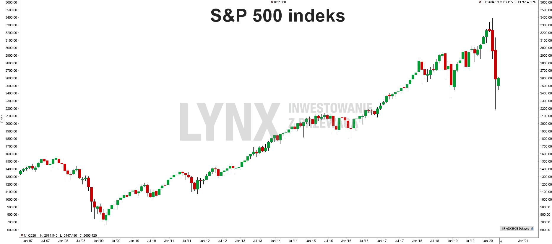 Historyczny wykres indeksu S&P 500