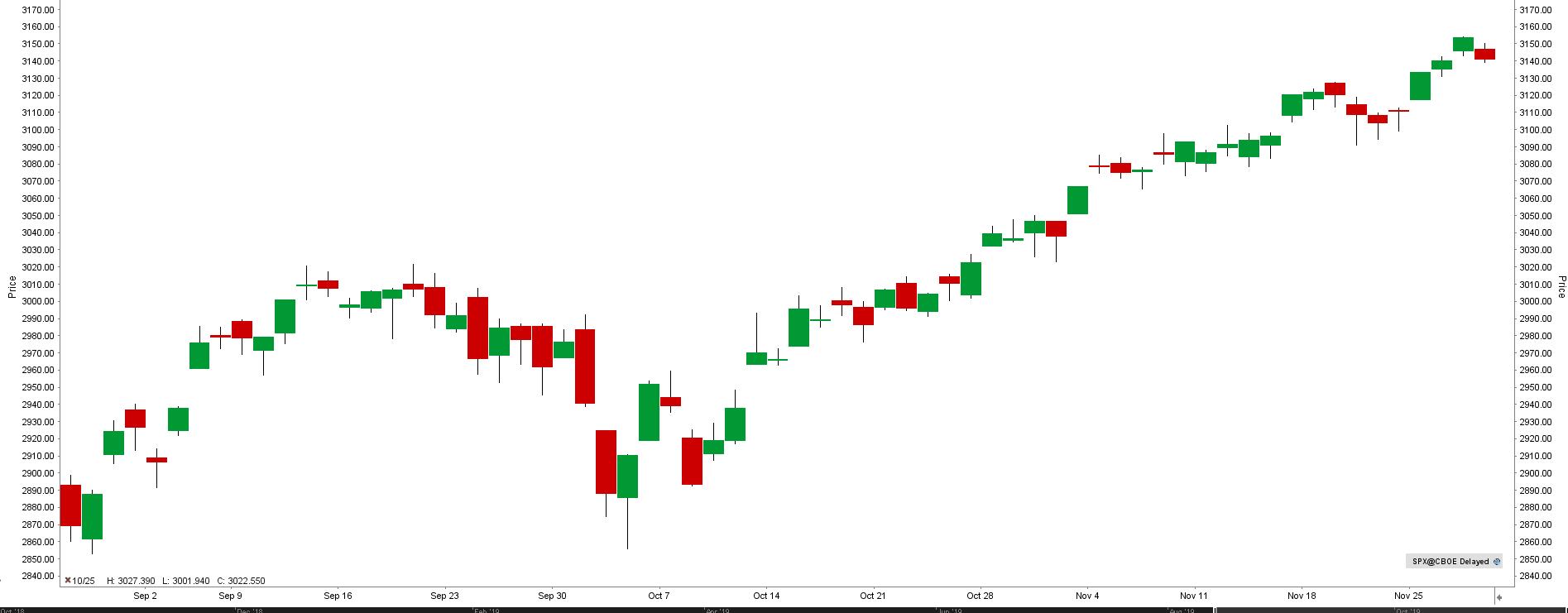 S&P 500 index aktualni graf
