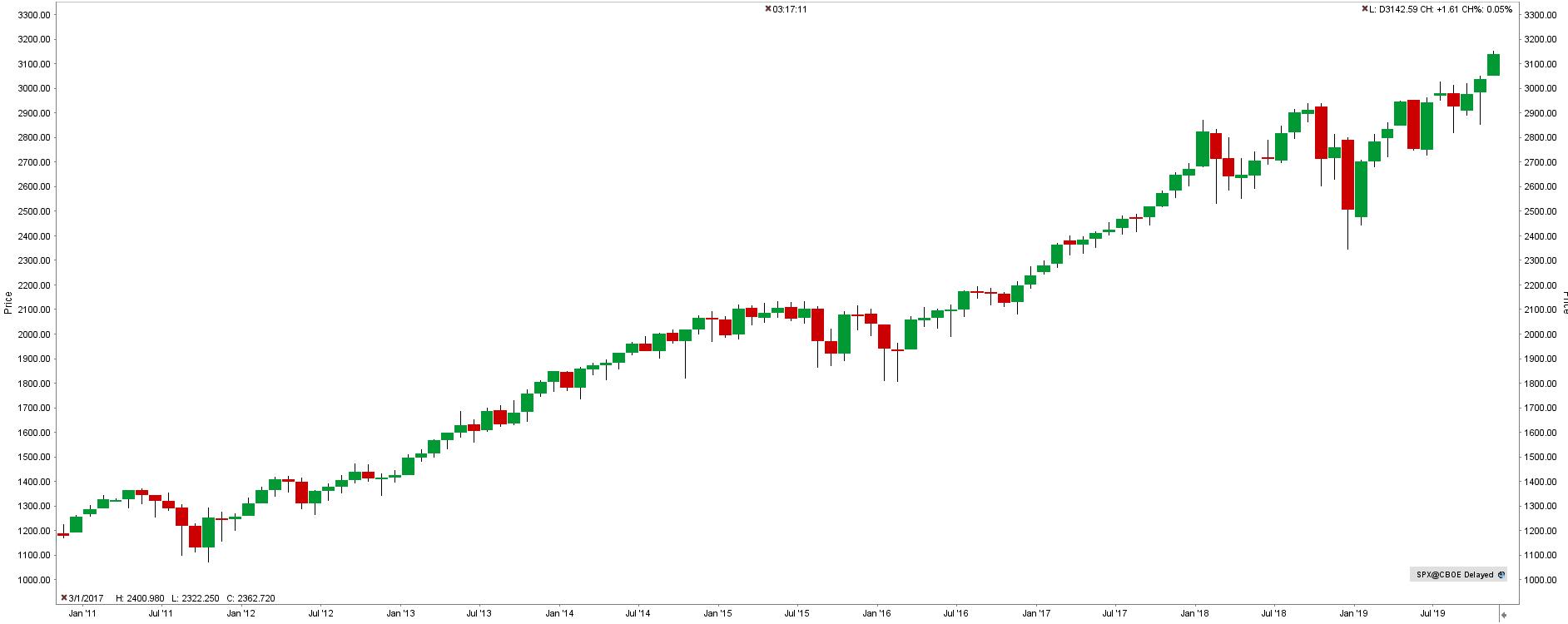 S&P 500 index graf