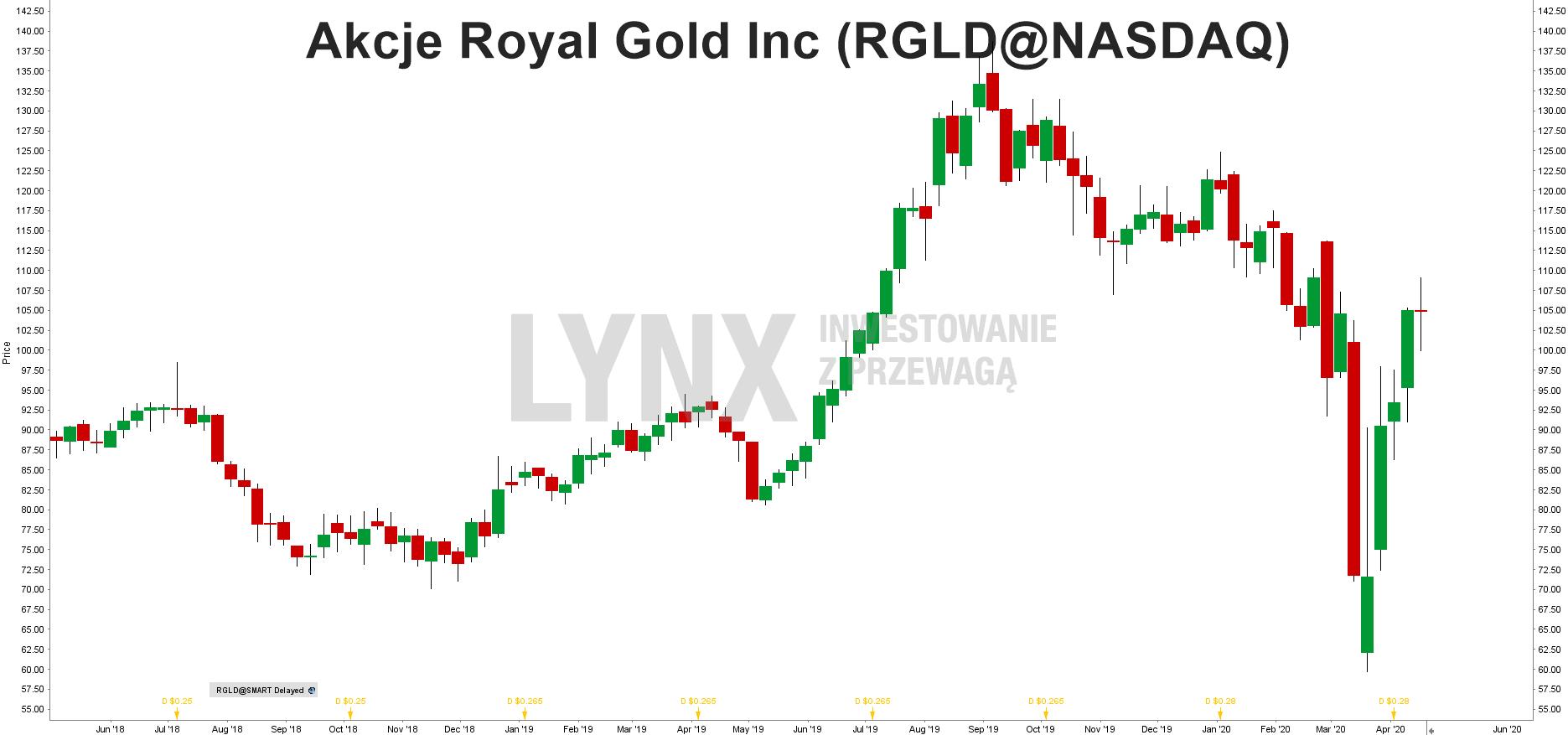 Royal Gold (RGLD)