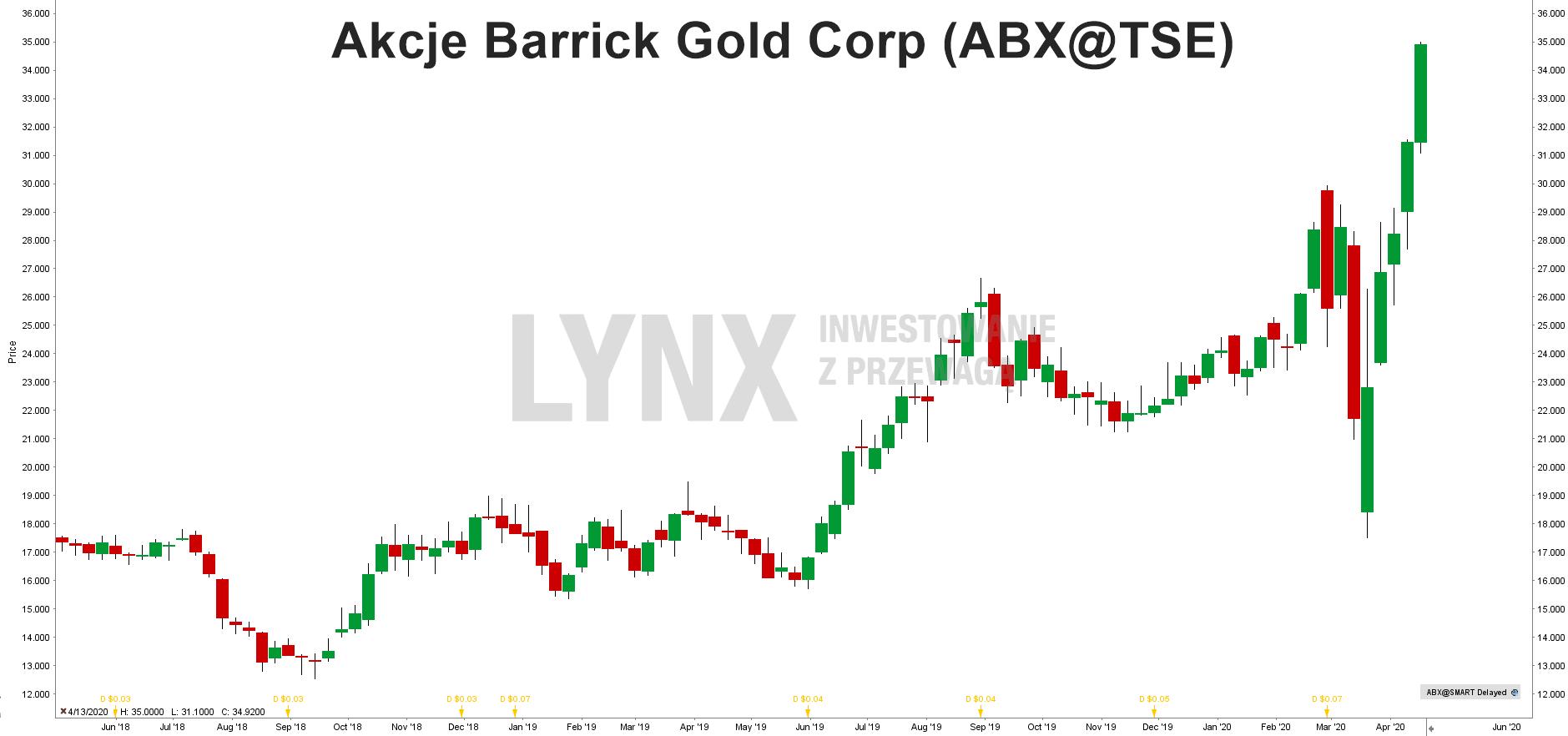 Akcje Barrick Gold