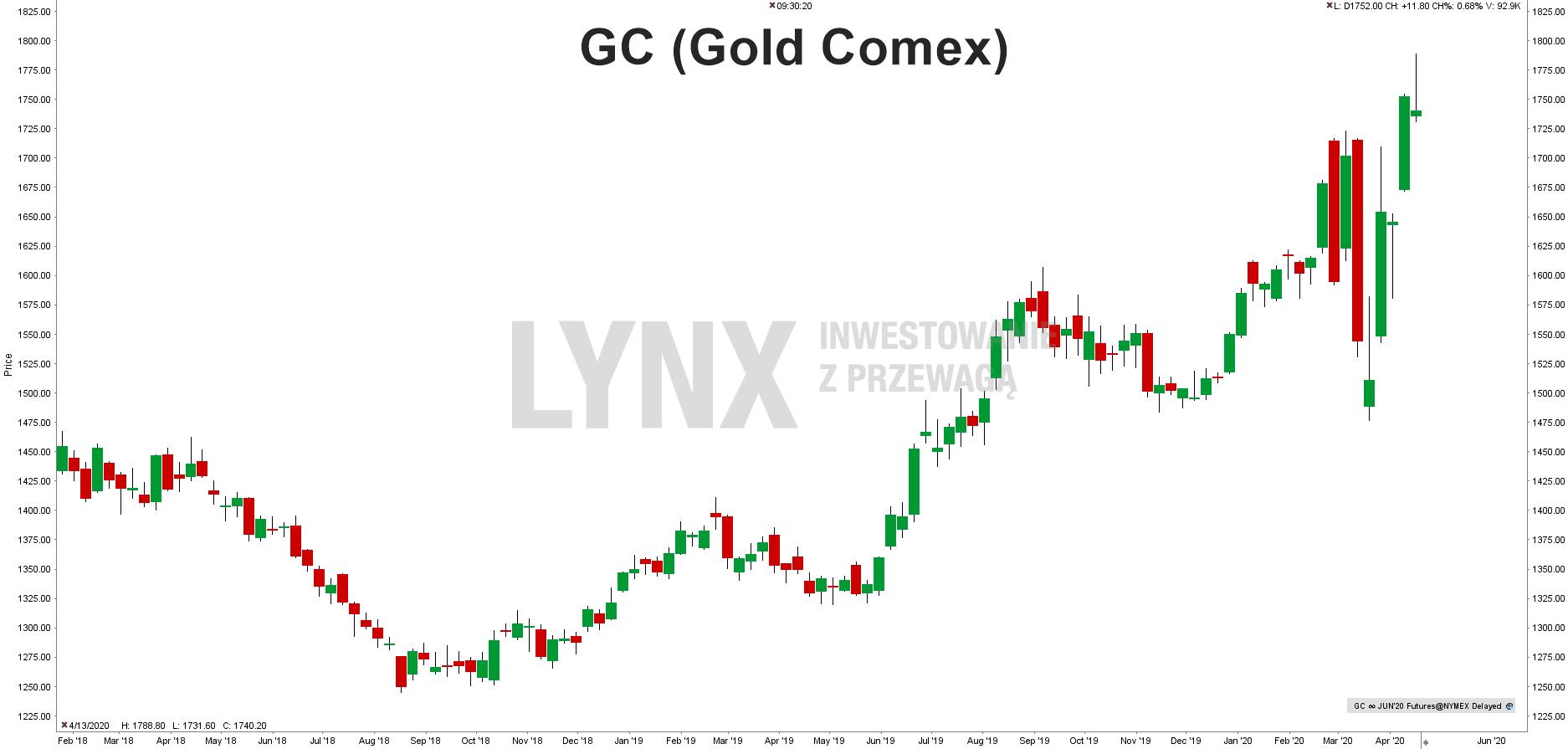 GC (Gold Comex)