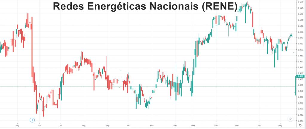 Redes Energéticas Nacionais (RENE)