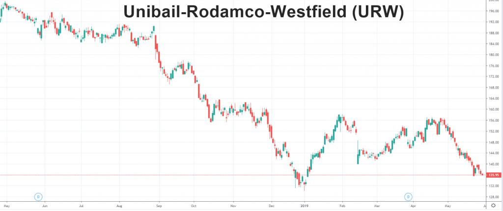 Unibail-Rodamco-Westfield (URW)