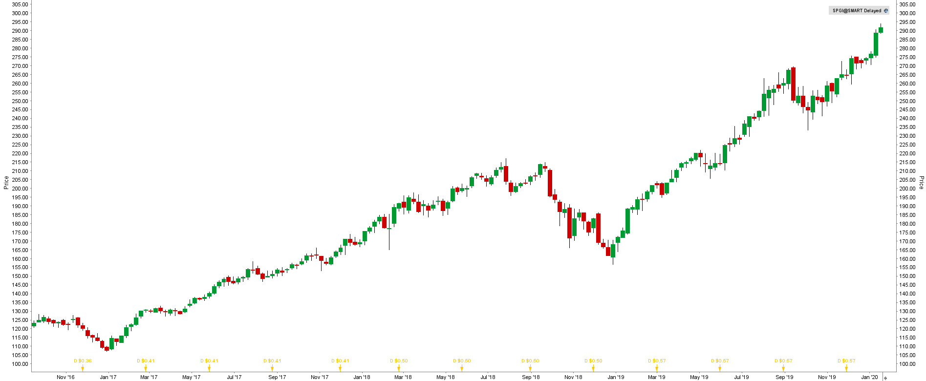 S&P Global inc (SPGI)