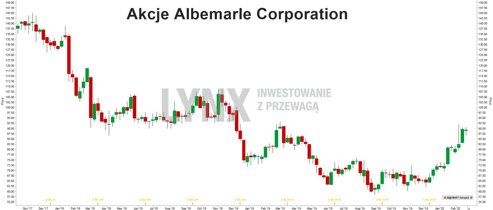 Akcje Albemarle Corporation