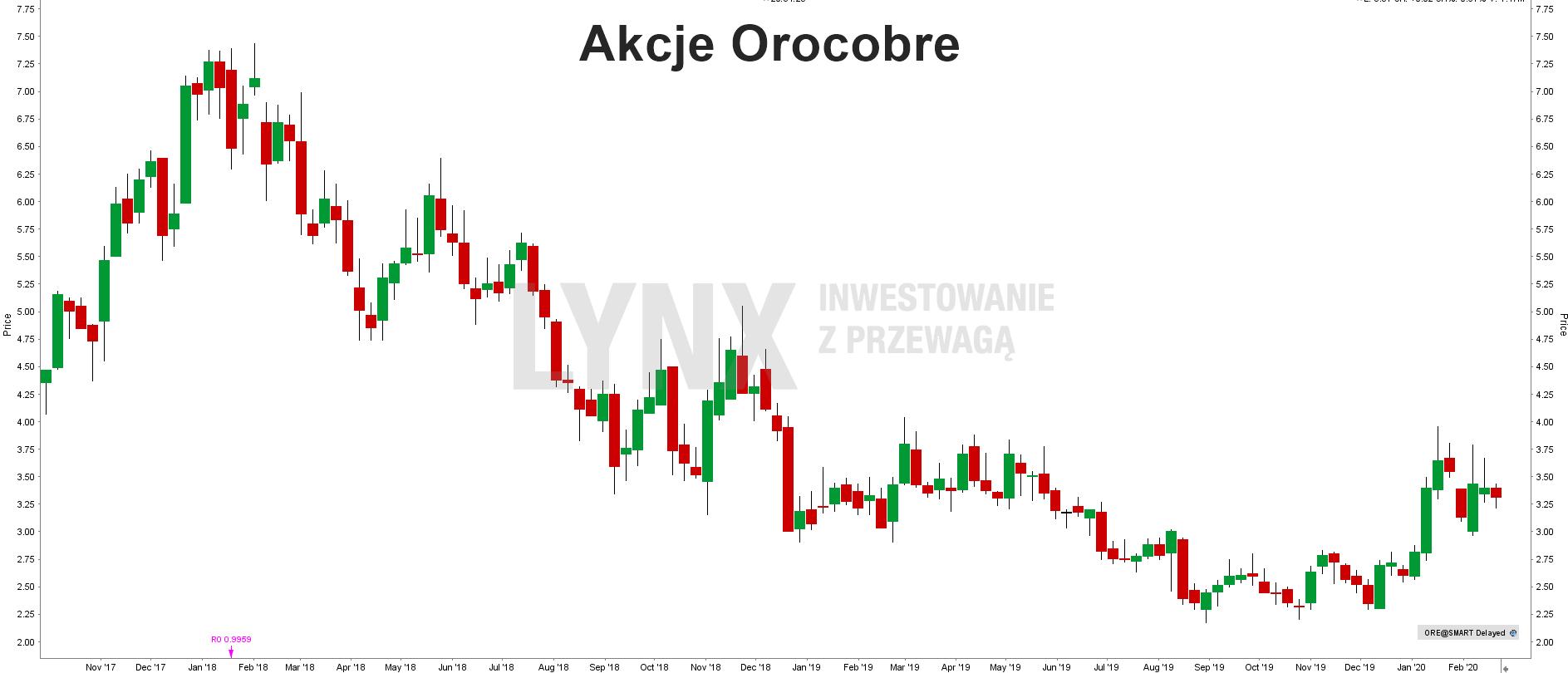 Akcje Orocobre