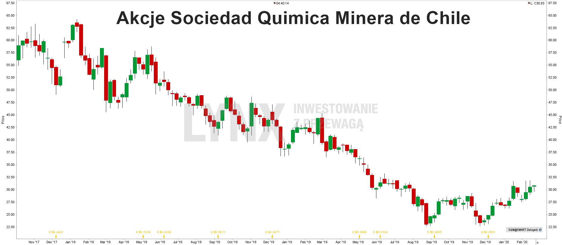 Akcje Sociedad Quimica Minera de Chile
