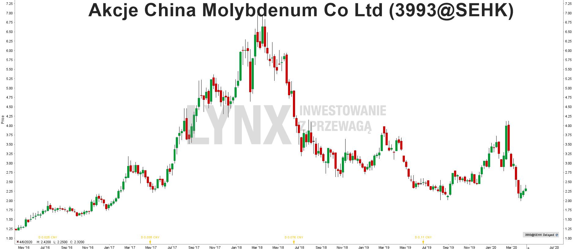 Akcje China Molybdenum