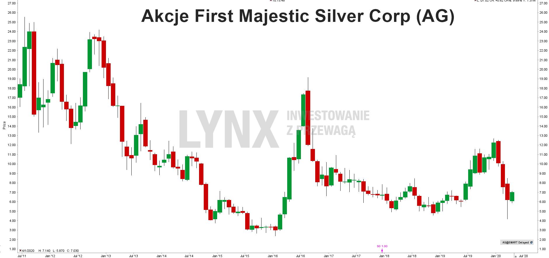 AkcjeFirst Majestic Silver Corp (AG)
