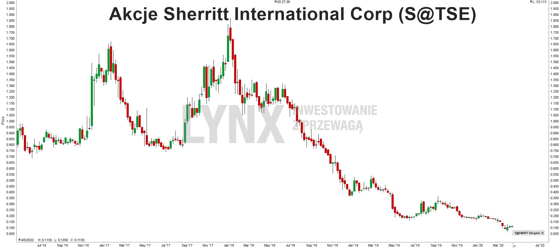Akcje Sherritt International
