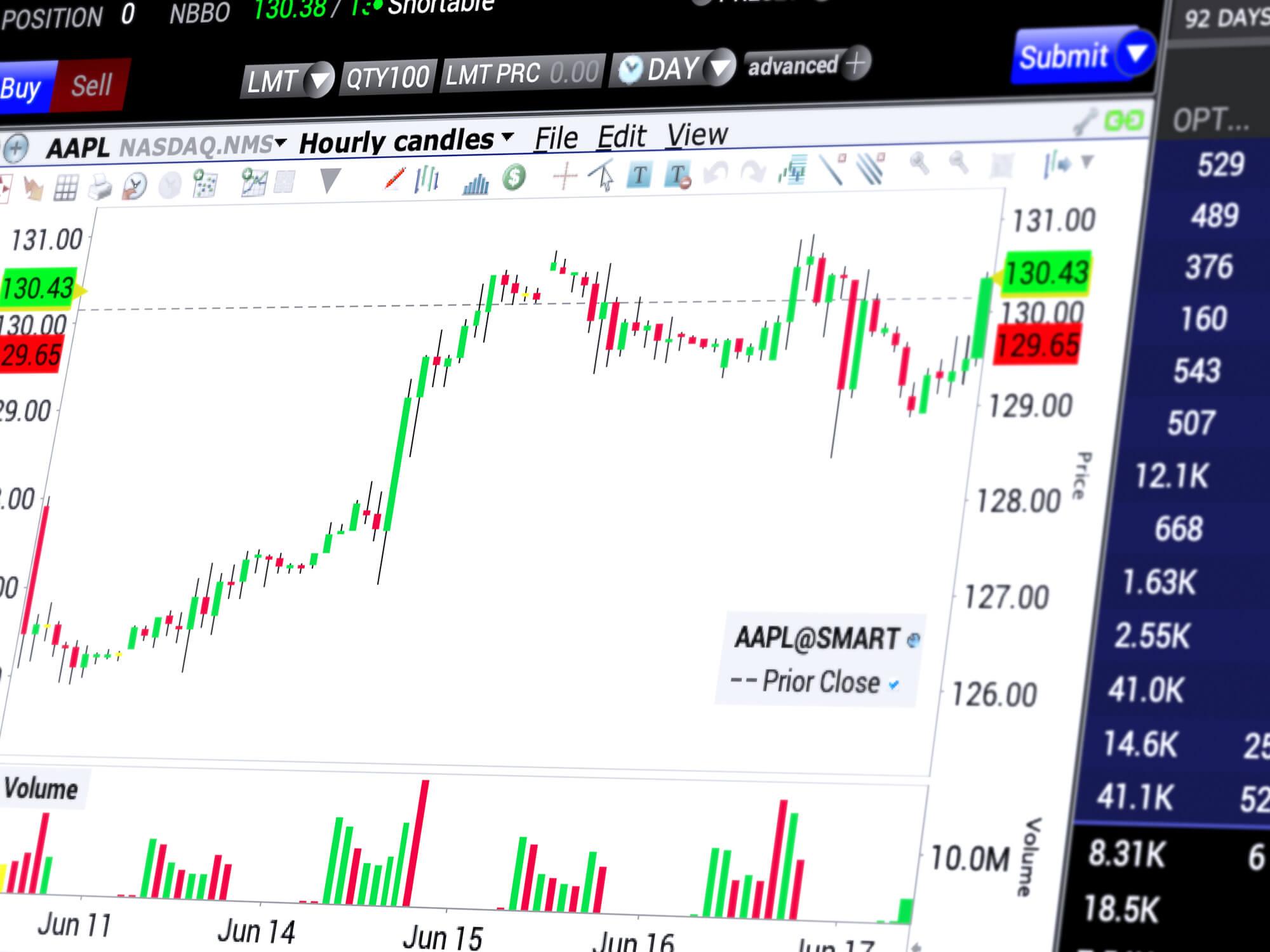 Platforma handlowa z wykresem cenowym ze wskaźnikami i zleceniami handlowymi na akcję Apple