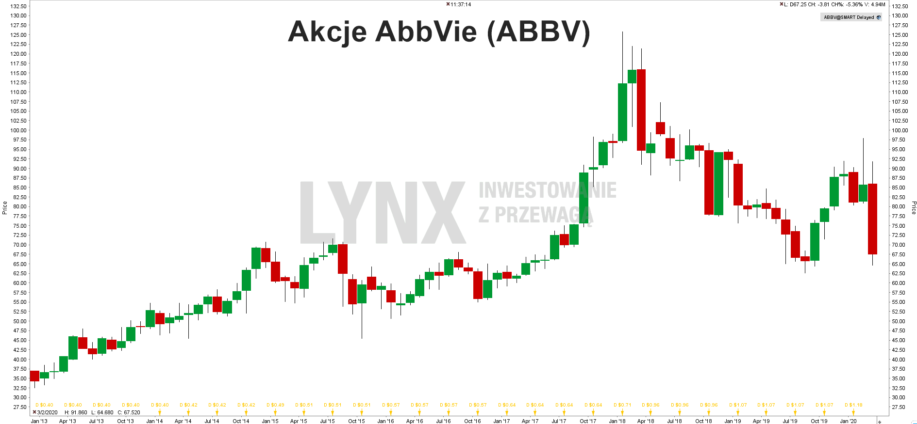 Wykres akcji AbbVie