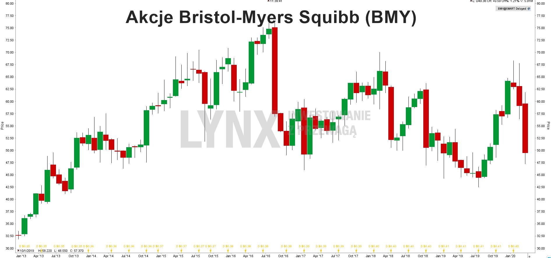 Wykresakcji BRISTOL-MYERS SQUIBB
