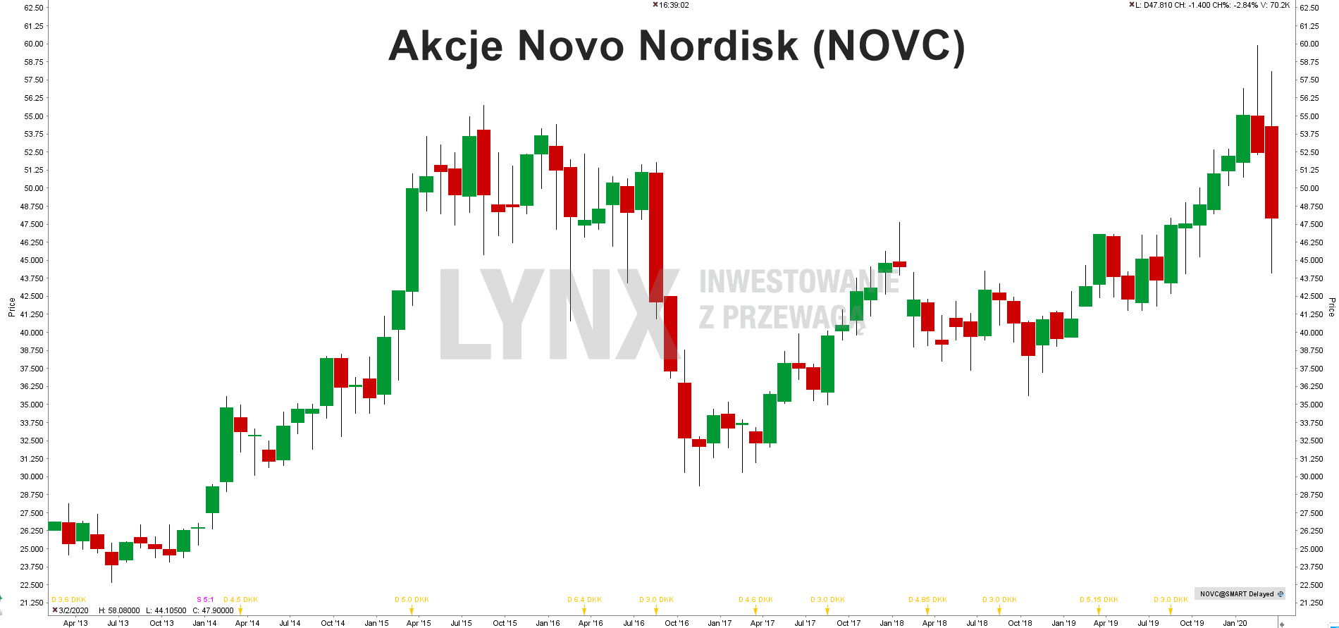 Wykres akcji Novo Nordisk