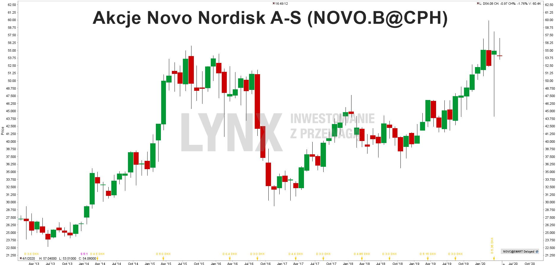 Akcie Novo Nordisk_20200414_pl