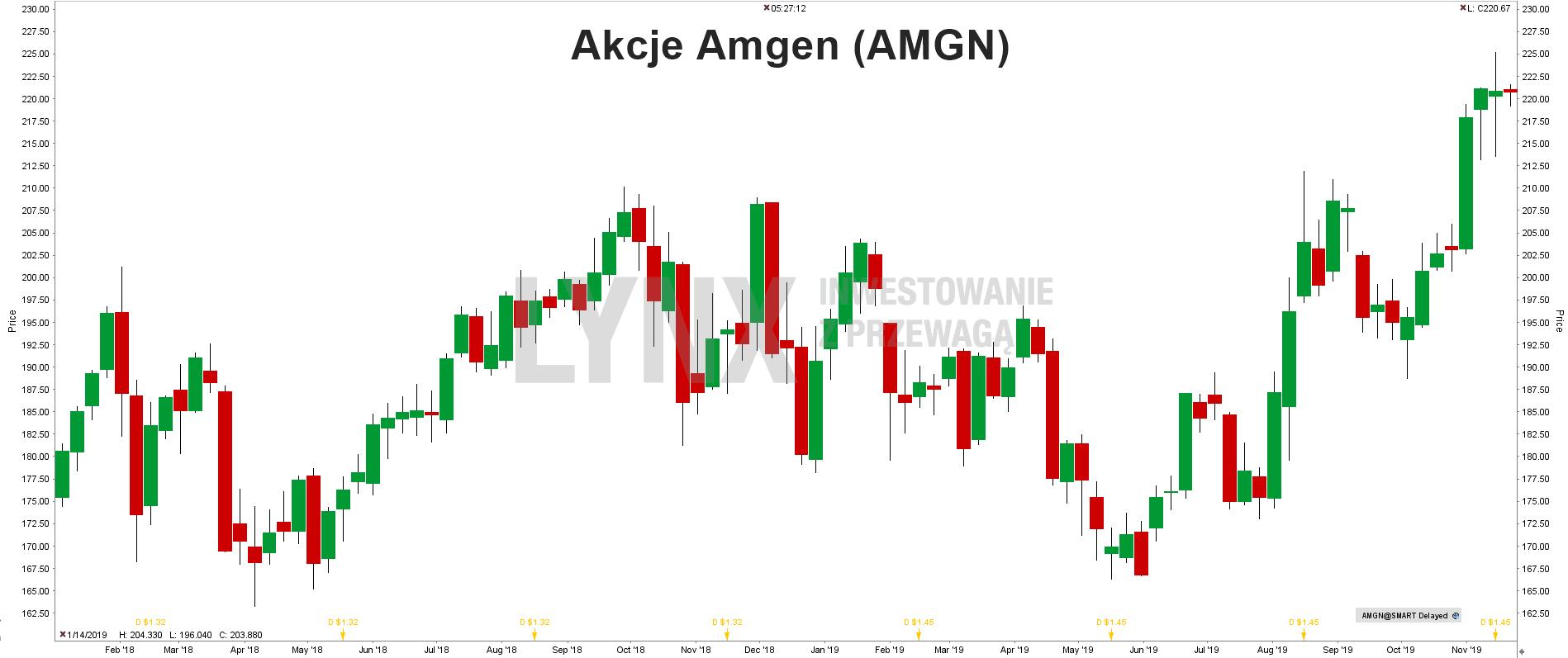 Akcje Amgen