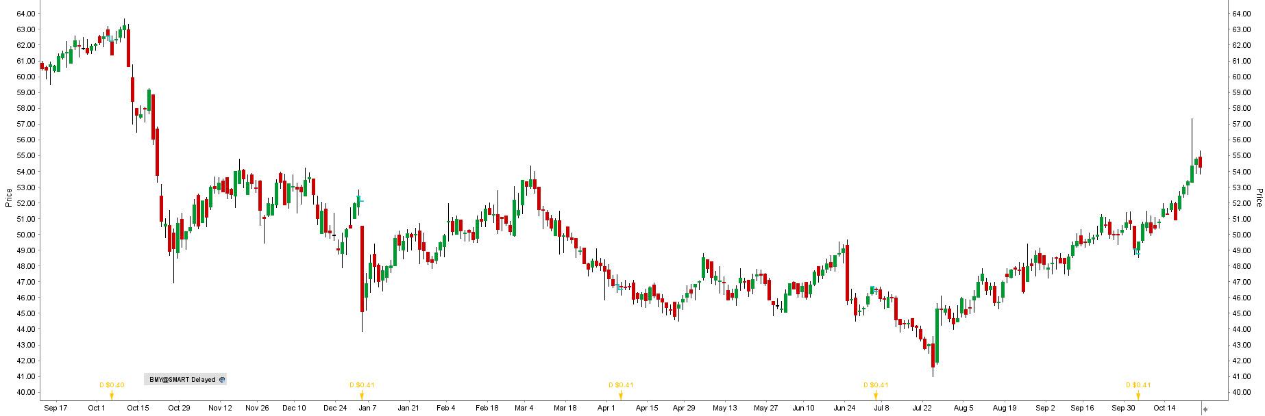 Akcje Bristol-Myers Squibb