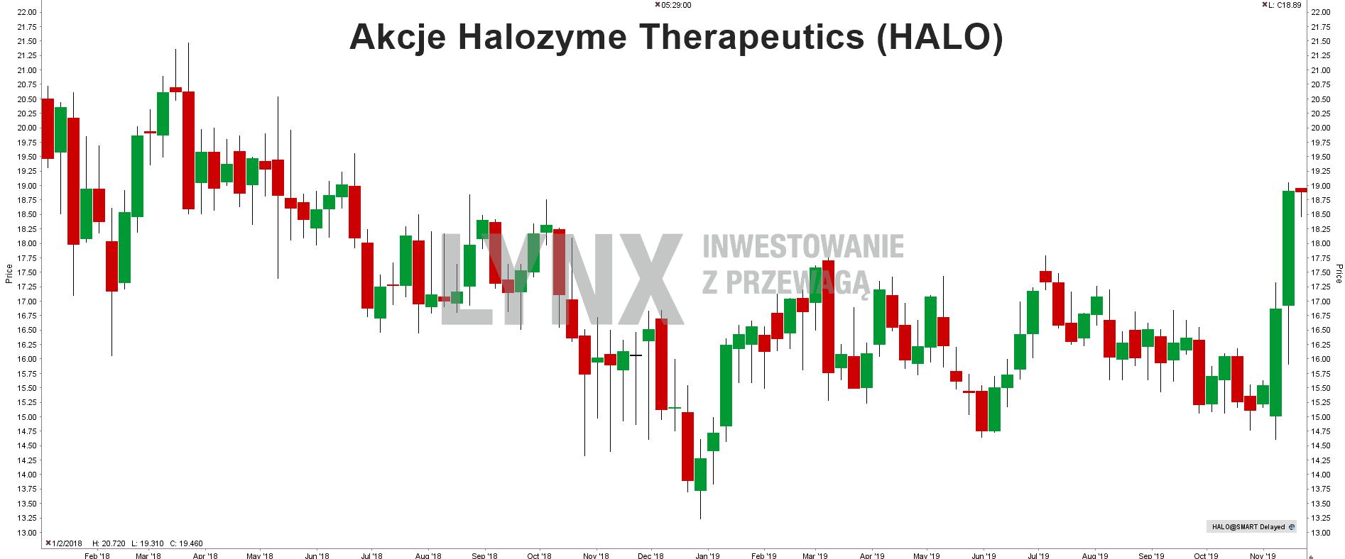 Akcje Halozyme Therapeutics