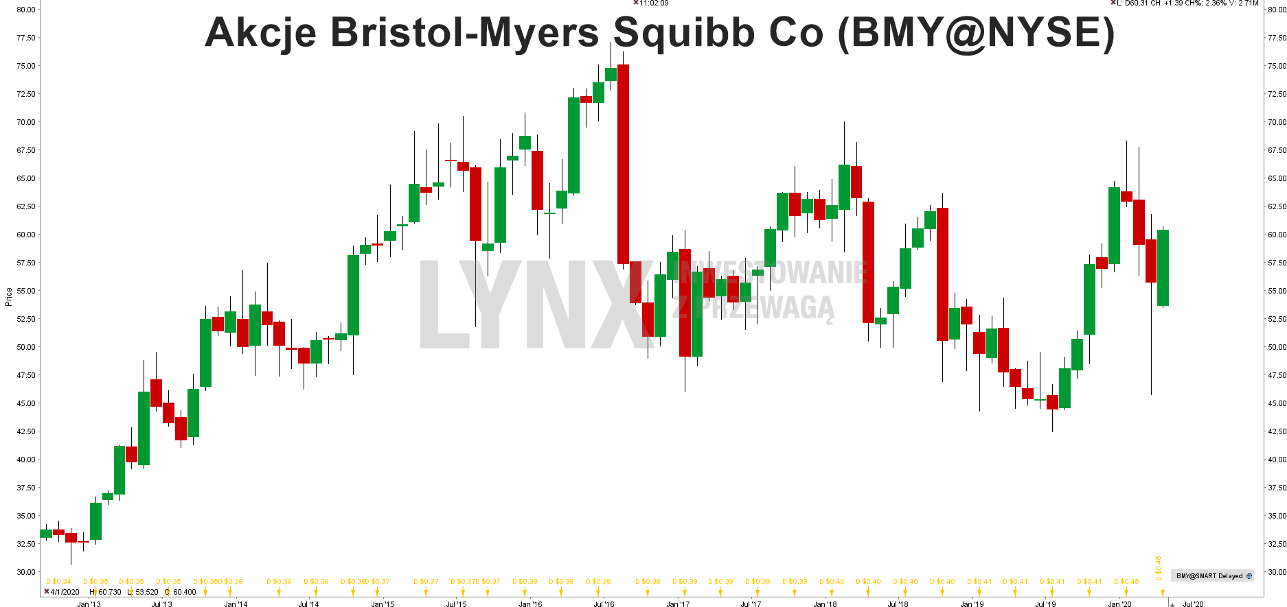 Wykresakcji Bristol-Myers Squib