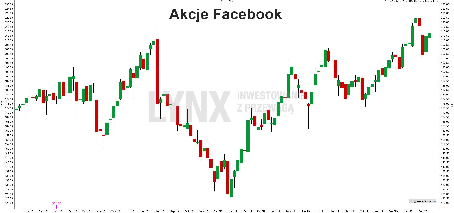 Akcje Facebook