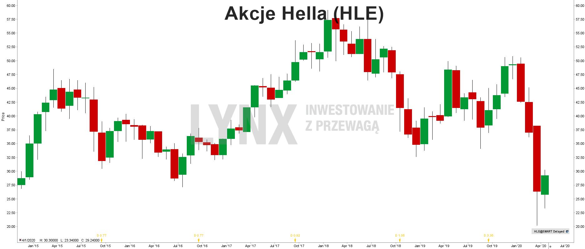 Akcje Hella (HLE)