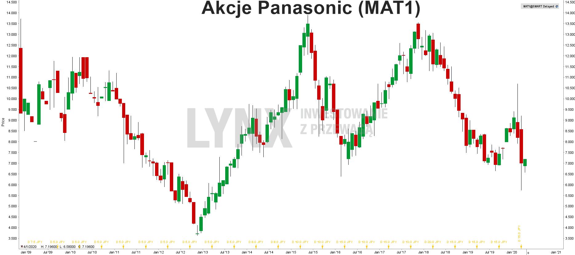 Akcje Panasonic (MAT1)