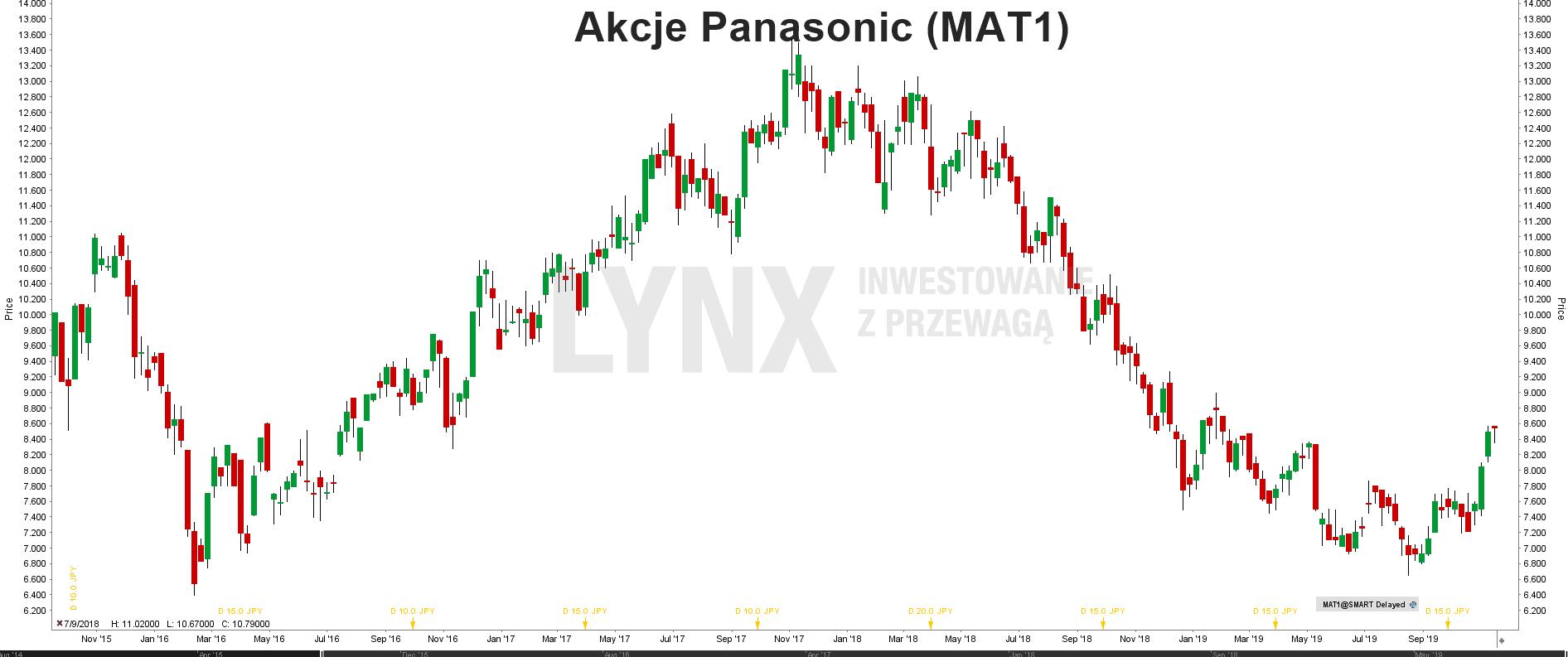 Akcje Panasonic