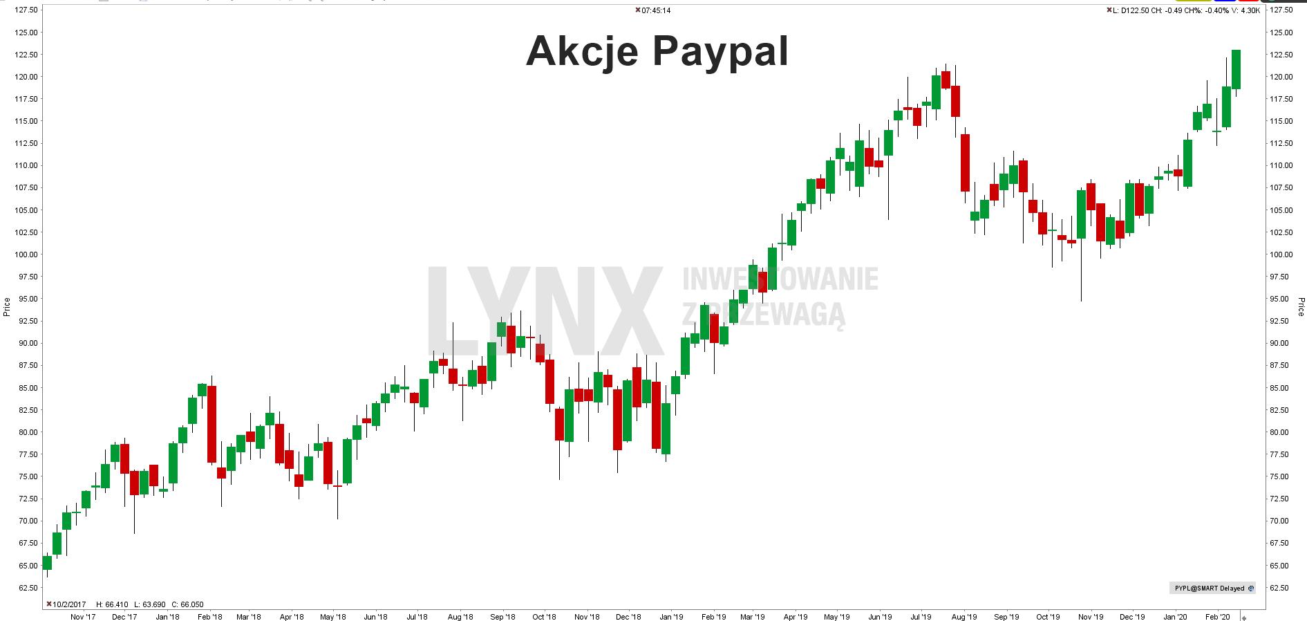 Akcje Paypal