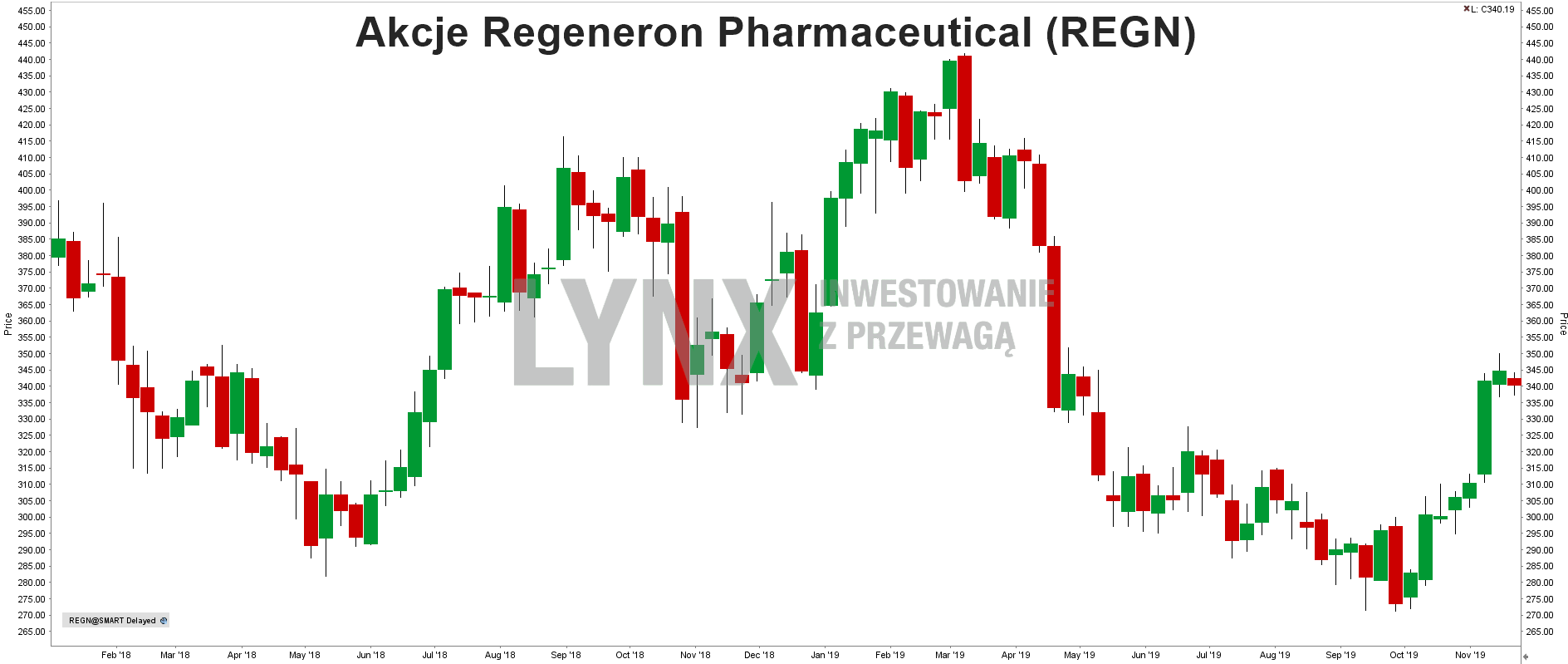 Akcje Regeneron Pharmaceutical-2