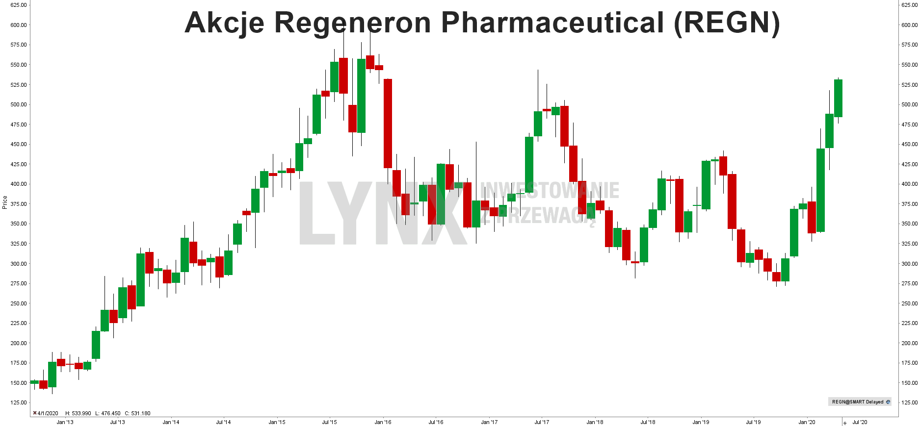 Akcje Regeneron Pharmaceutical
