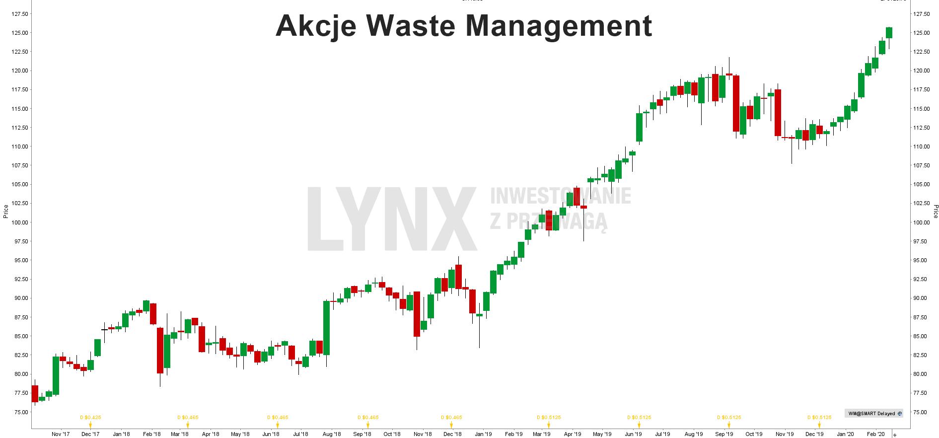 Akcje Waste Management
