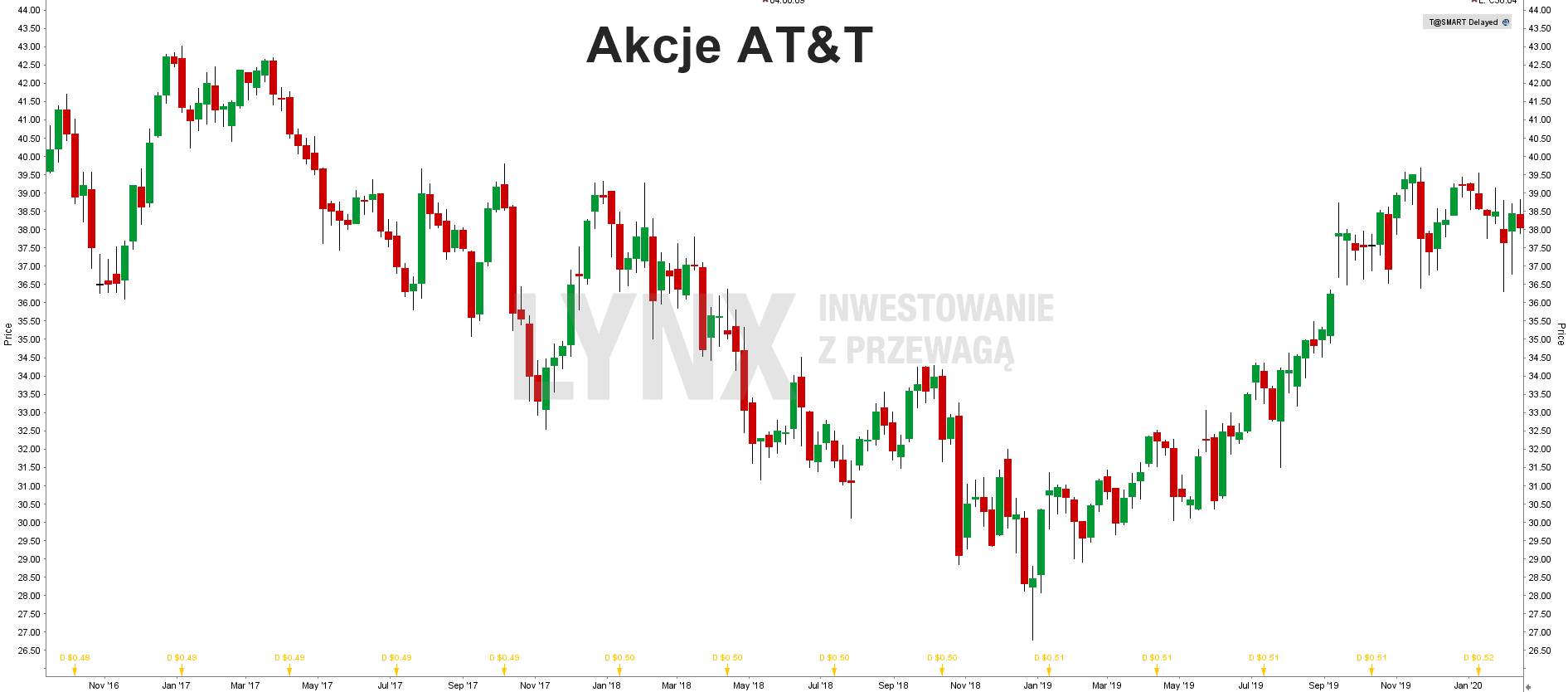 Akcje AT&T