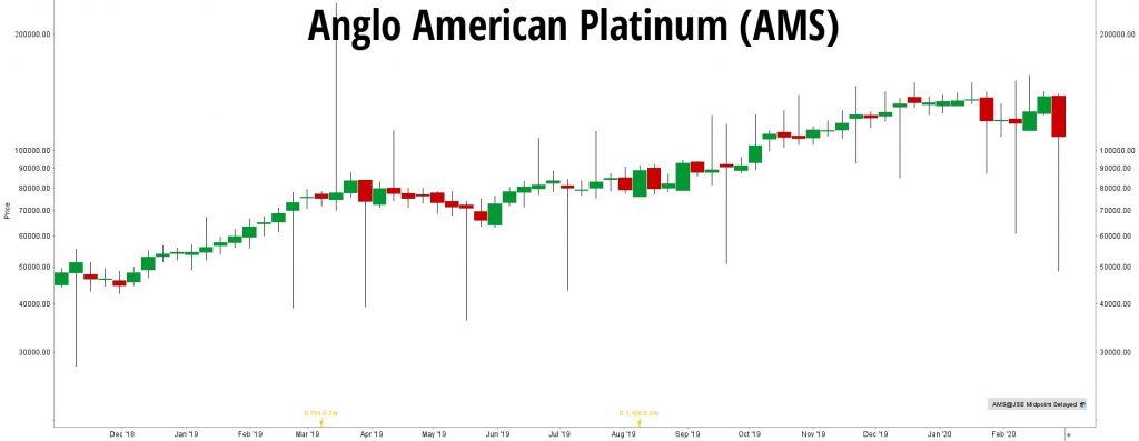 Akcje-Anglo-American-Platinum