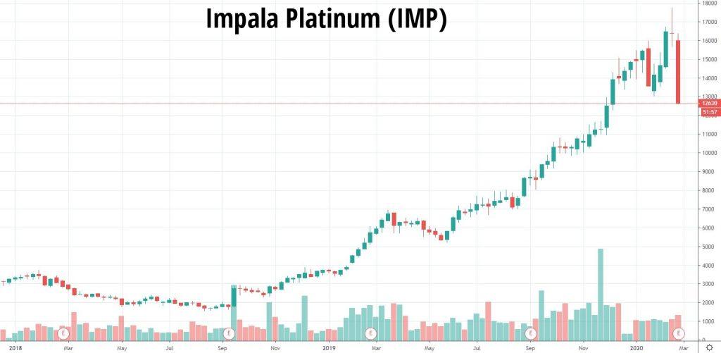 Akcje-Impala-Platinum