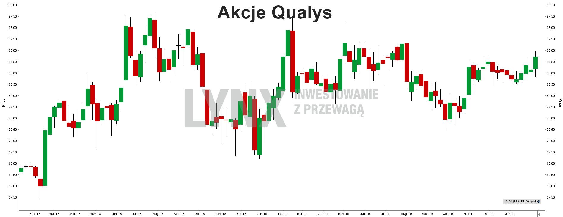 Akcje Qualys