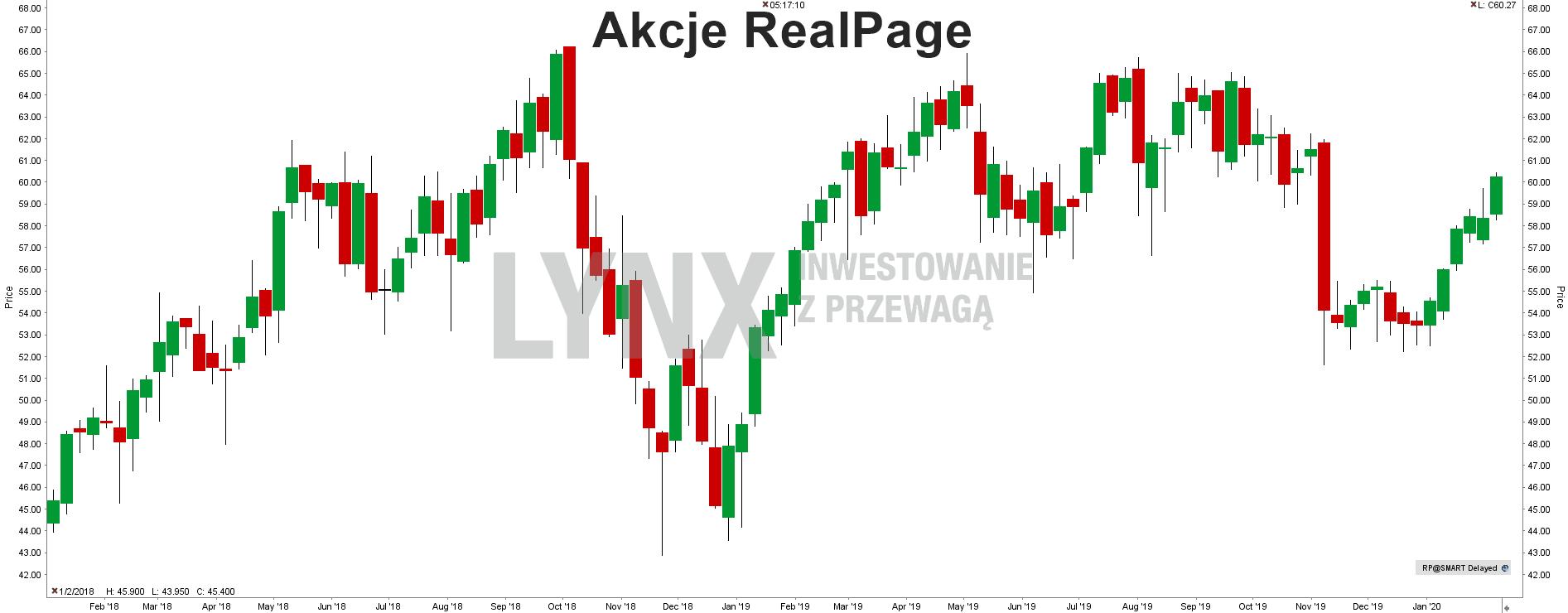 Akcje RealPage
