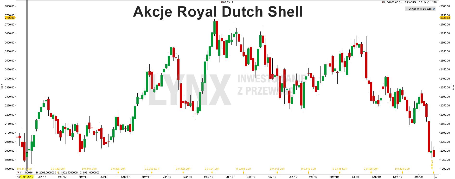 Akcje Royal Dutch Shell