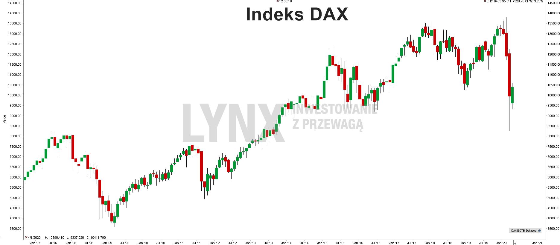 Historyczny wykres indeksu DAX
