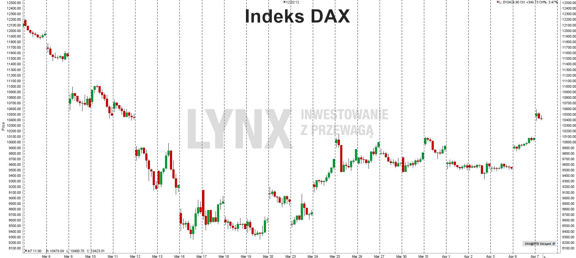 Aktualny wykres indeksu DAX