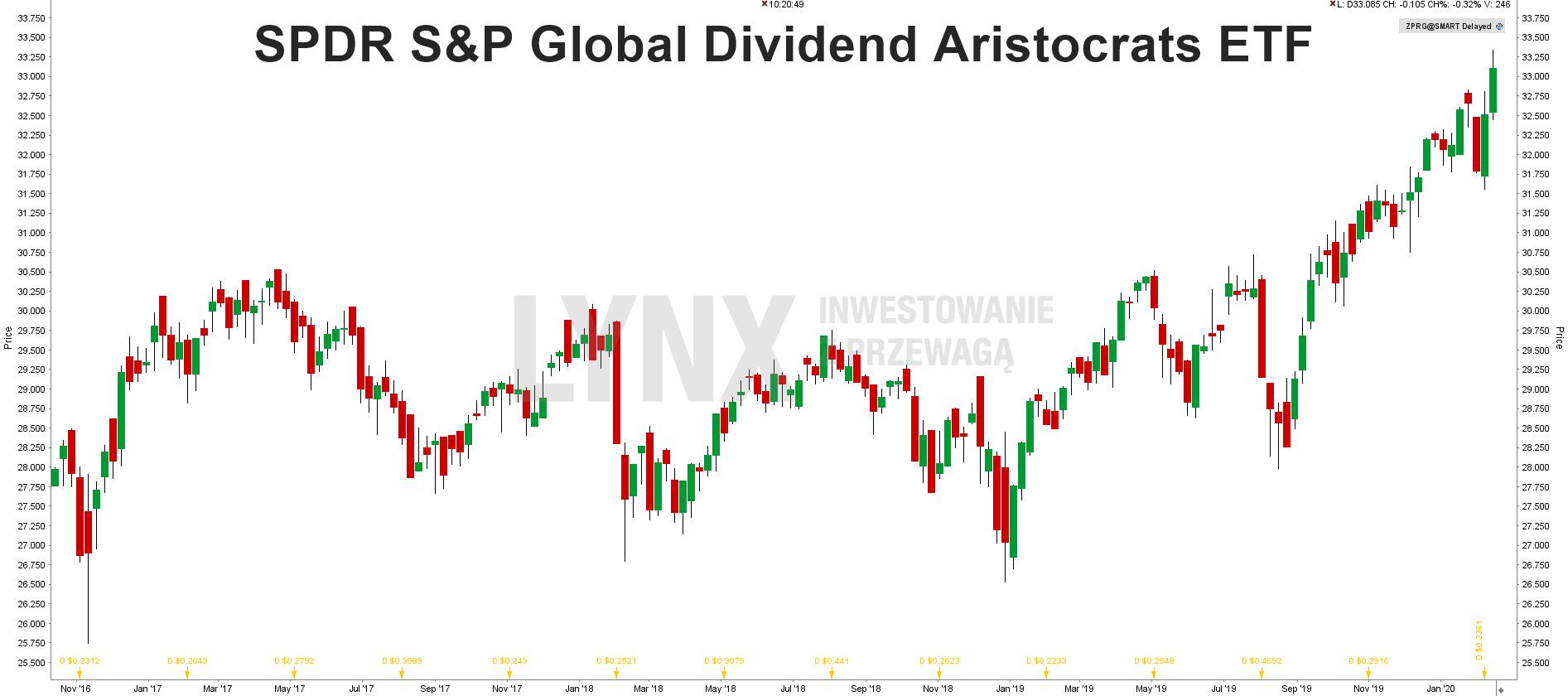 SPDR S&P Global Dividend Aristocrats ETF
