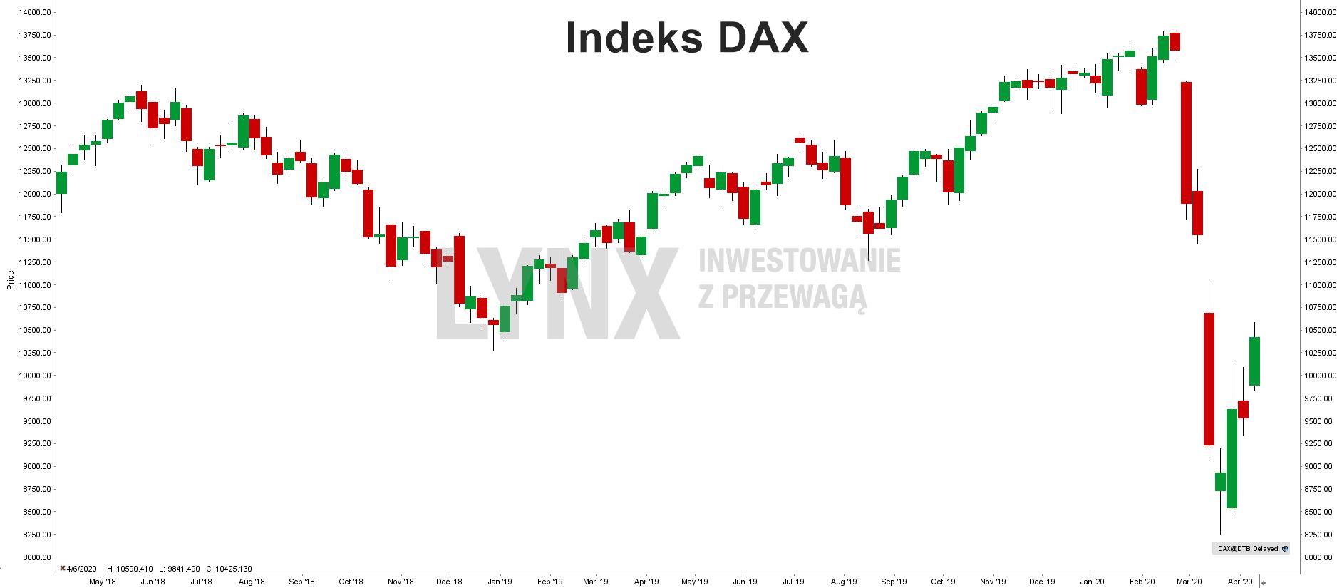 Wykres indeksu DAX