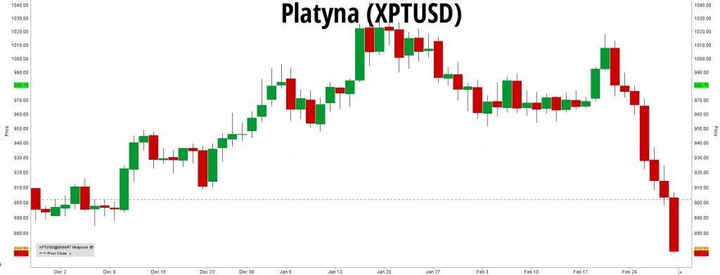 Platyna / dolar (XPTUSD)