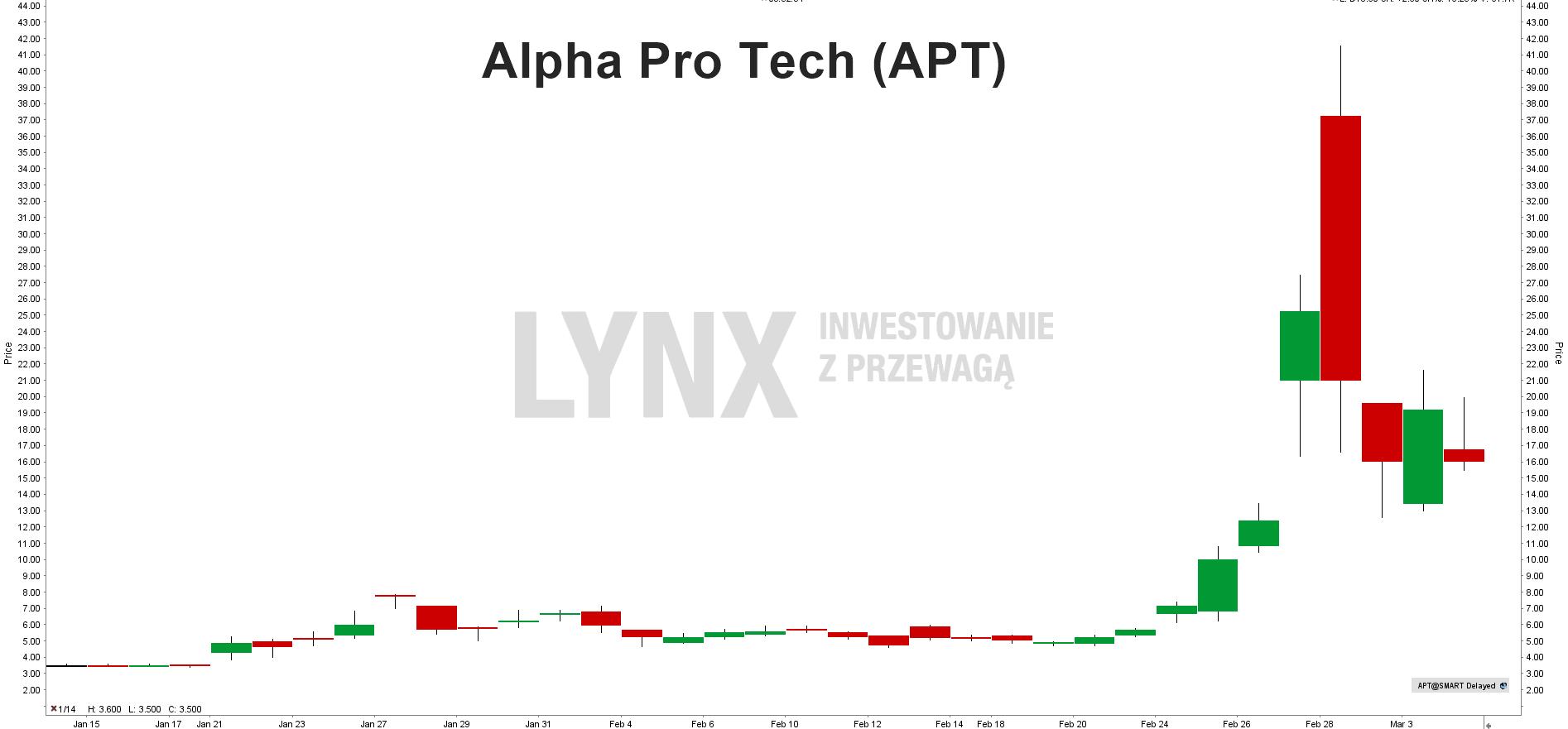 Akcje Alpha Pro Tech (APT)