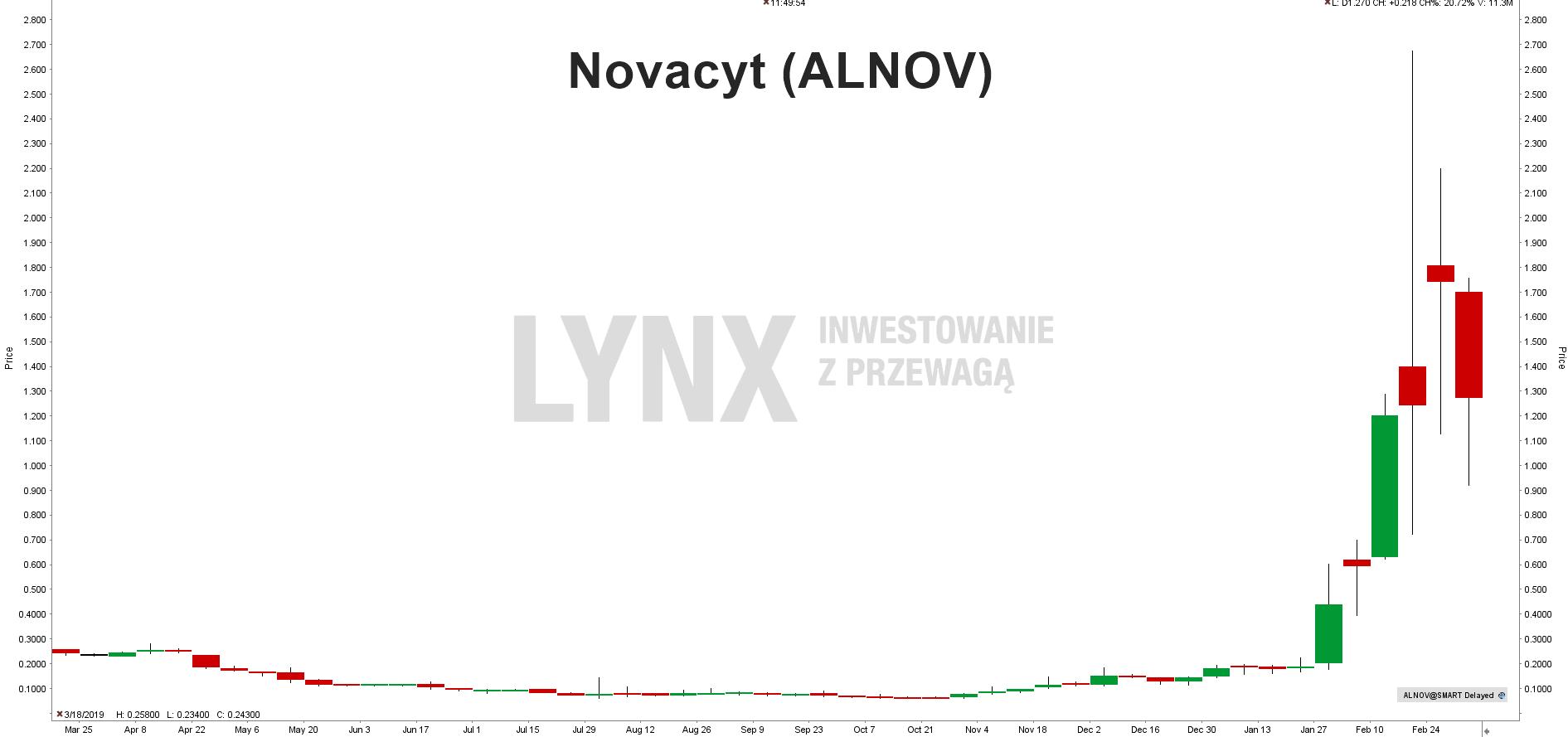 Akcje Novacyt (ALNOV)