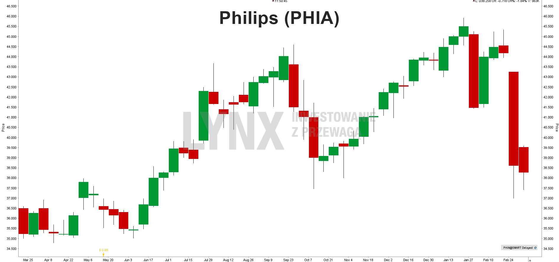 Akcje Akcie Philips (PHIA)